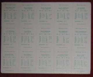 Sports Illustrated STATIS PRO BASEBALL Game with 1981 Season Cards